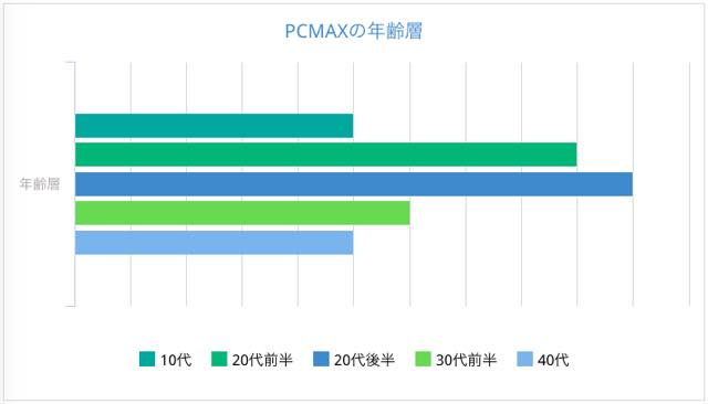 PCMAXを利用している人の年齢層ってどれくらい?